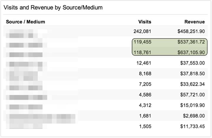 visits-revenue-1
